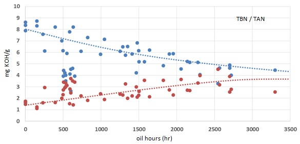 Graph: TAN/TBN results of Q8 Mahler G8 in Liebherr engines running on Biogas.