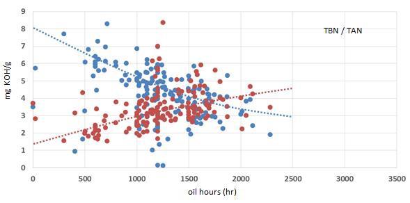 Grafiek: TAN/TBN-resultaten van Q8 Mahler HA in Liebherr motoren op biogas.