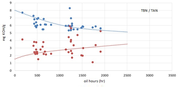 Grafiek: Oxidatieresultaten van Q8 Mahler G8 in Liebherr motoren op biogas.