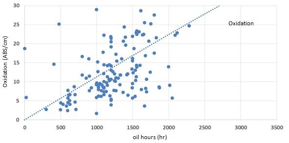 Grafiek: Oxidatieresultaten van Q8 Mahler HA in Liebherr motoren op biogas.