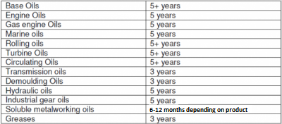 Shelf life of lubricants