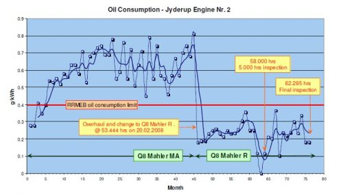 Lower Oil Consumption - Q8Oils