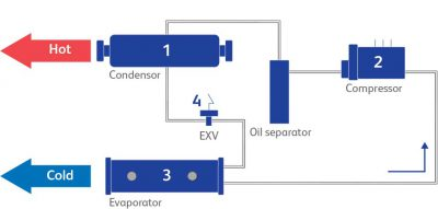 Refrigeration Compressor oils