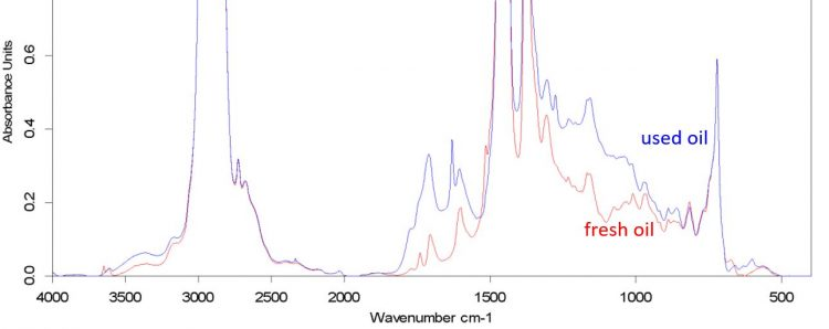 Figure 1: infra-red absorbance spectra of a used and fresh Q8 Mahler HA