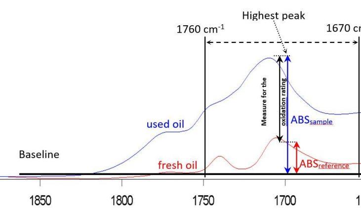 Figure 3: oxidation rating KPI 99 procedure