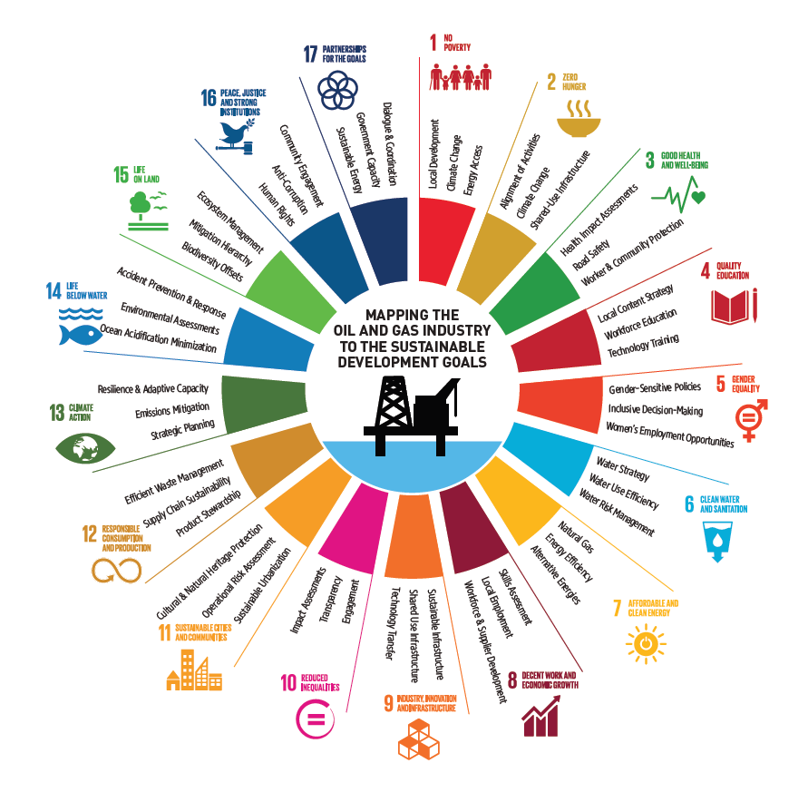 UN sustainable development