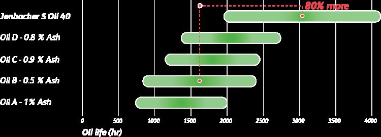 Jenbacher S Oil 40 Graph Drain Interval
