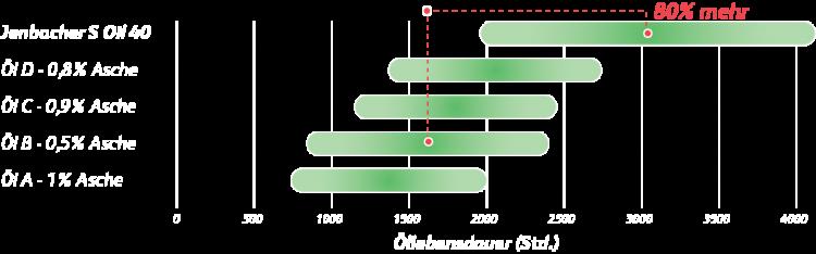 JenbacherSOil40_Graph_DE