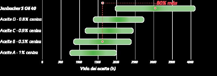 JenbacherSOil40_Graph_ES