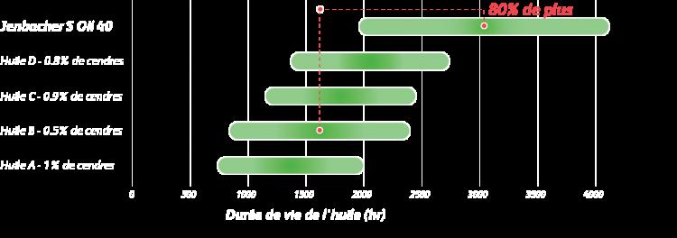 JenbacherSOil40_Graph_FR