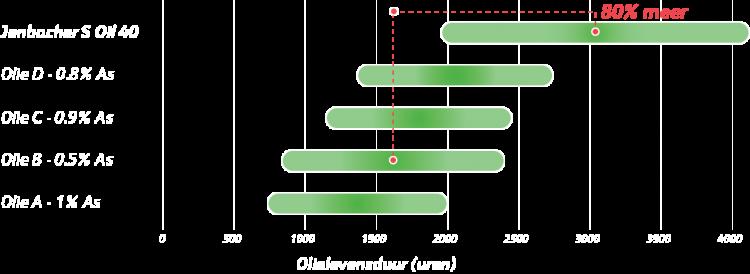 JenbacherSOil40_Graph_NL