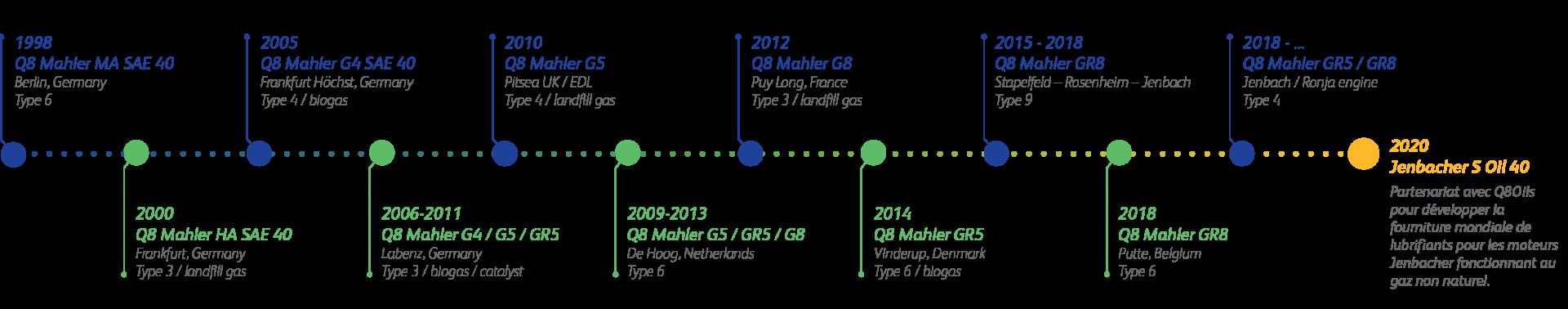 Jenbacher Q8Oils Timeline